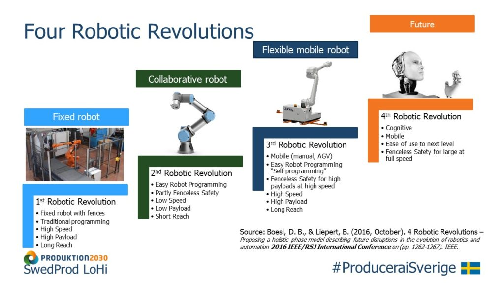 Robot Development Towards Flexibility – the Four Robot Revolutions