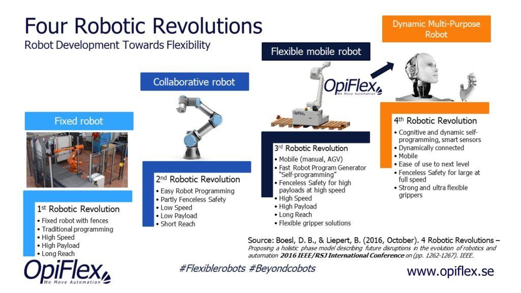 Lediga jobb – Konceptutvecklare robot och robotlösningar
